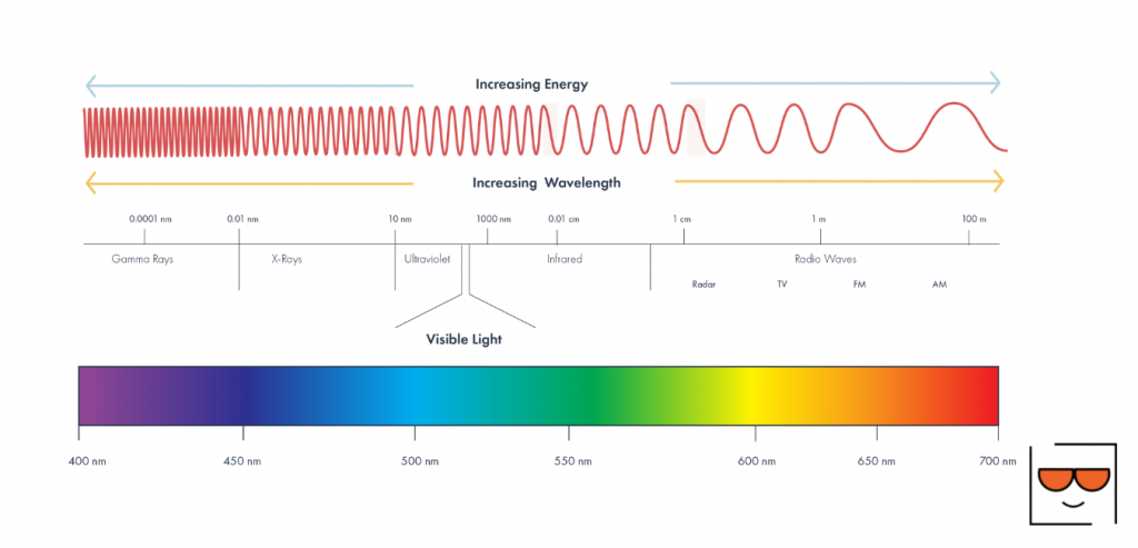 electromagnetic and visible light spectrum